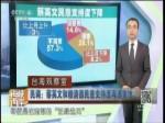 民调:蔡英文和赖清德民意支持度再遭重挫